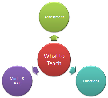 Graphic with four circles, three of