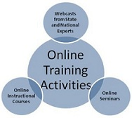 Training activities graphic