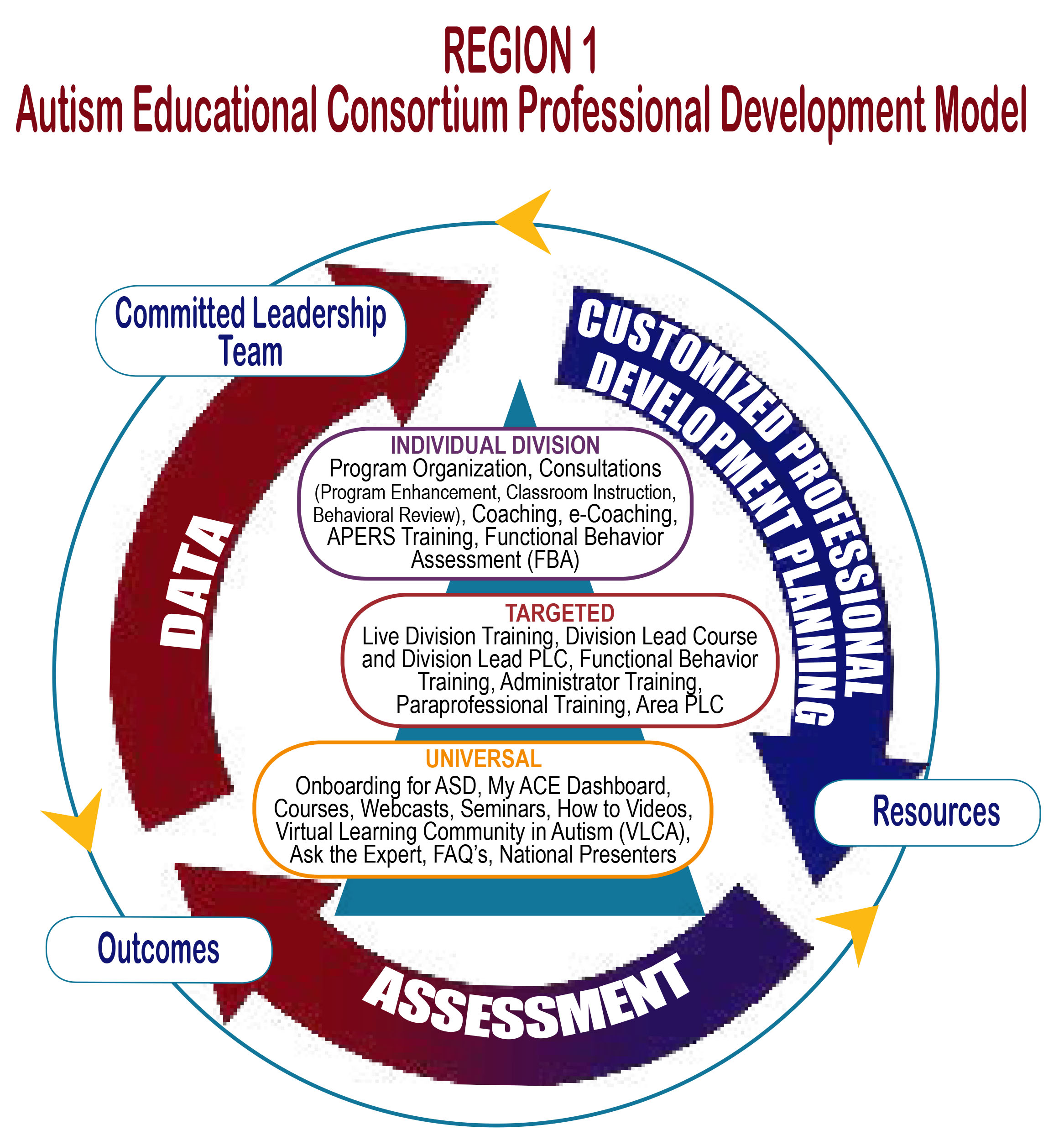 AEC Professional Development model